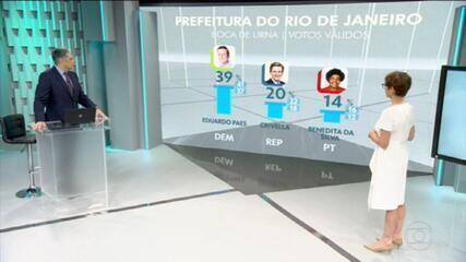 Boca de urna no Rio: Paes, 39%; Crivella, 20%; Benedita, 14%