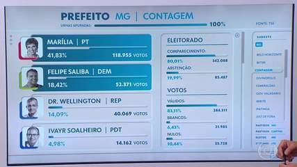 Contagem vai ter segundo turno das eleições municipais
