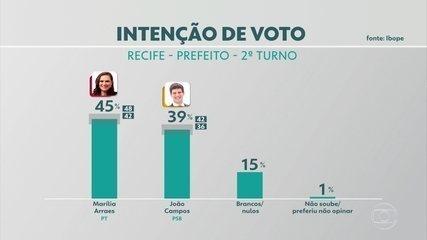 Pesquisa Ibope no Recife: Marília Arraes, 45%; João Campos, 39%