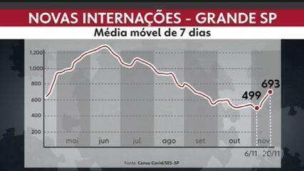Taxa de ocupação das UTIs na rede municipal por Covid volta ao patamar de agosto
