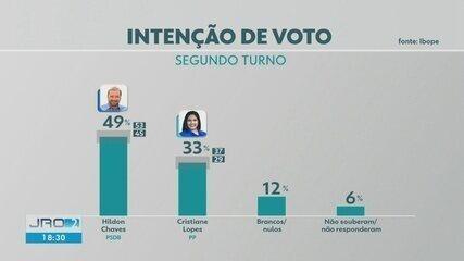 Veja os números da pesquisa Ibope para o segundo turno em Porto Velho