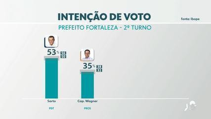 Ibope: intenção de voto para o 2° turno das eleições para prefeitura de Fortaleza