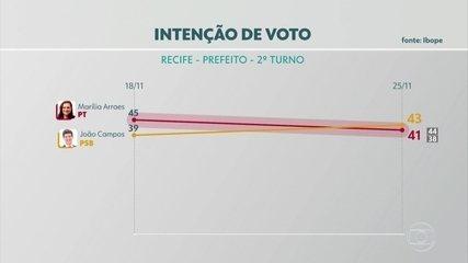 Pesquisa Ibope no Recife: João Campos, 43%; Marília Arraes 41%