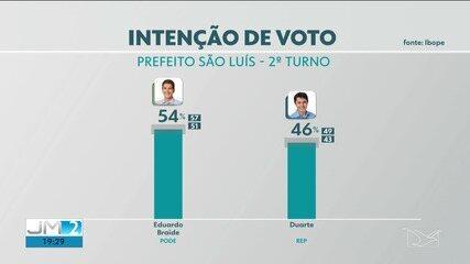 Pesquisa Ibope para o 2º turno em São Luís