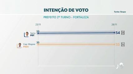 A última pesquisa Ibope para a prefeitura de Fortaleza antes do 2º turno