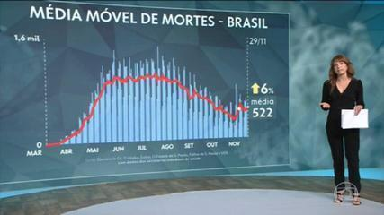 Brasil tem 172.848 mortes por Covid, aponta consórcio de imprensa