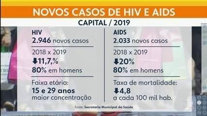 Casos de HIV e Aids caem pelo 3º ano consecutivo na capital