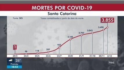 SC confirma 378.621 casos e 3.855 mortes por Covid-19
