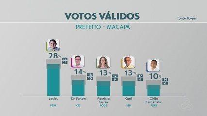 Veja a pesquisa do Ibope para prefeito de Macapá