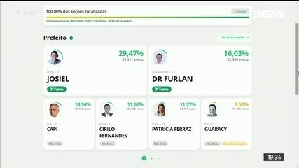 Macapá terá segundo turno entre Josiel (DEM) e Dr. Furlan (Cidadania)