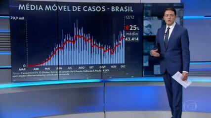 Brasil registra 690 mortes por Covid em 24 horas