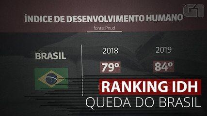 VÍDEO: Entenda a queda do Brasil no ranking mundial de IDH
