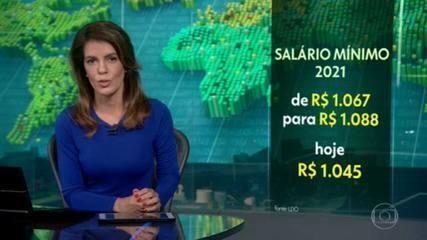 Ministério da Economia revisa salário mínimo de R$ 1.067 para R$ 1.088