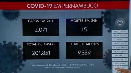 Pernambuco totaliza 201.851 casos de coronavírus e 9.339 mortes