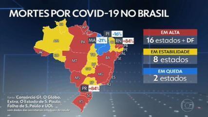 Brasil volta a registrar mais de mil mortes por Covid nas últimas 24 horas