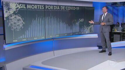 Brasil registra 549 mortes por Covid-19 nas últimas 24 horas