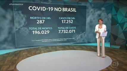 Brasil registra 196.029 mortes por Covid, aponta consórcio de imprensa