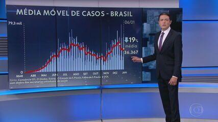 Brasil registra 1.266 mortes por Covid nas últimas 24 horas