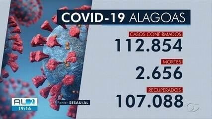 Alagoas registra 378 novos casos de Covid-19 e 9 mortes