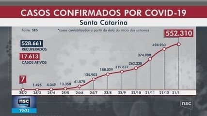 SC confirma 552.310 casos e 6.036 mortes por Covid-19