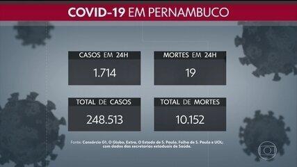 Pernambuco confirma mais 1.714 casos e 19 óbitos por Covid-19 em 24 horas