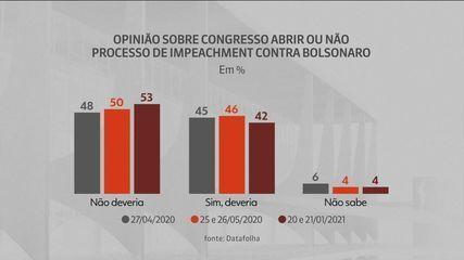 Datafolha: 53% acham que Congresso não deve abrir impeachment de Bolsonaro