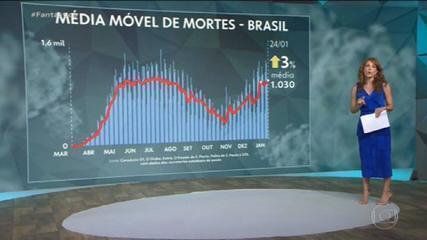 Brasil tem mais de 8,8 milhões de casos de Covid