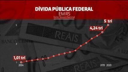 Dívida pública bateu casa dos R$ 5 trilhões há um mês; veja a trajetória do indicador