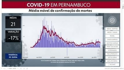 Pernambuco confirma 1.494 casos de coronavírus e 28 mortes