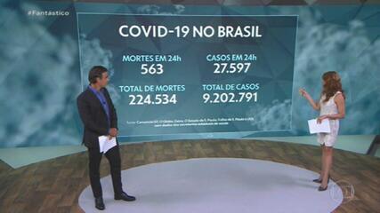 Brasil tem 563 mortes e 27.597 casos confirmados nas últimas 24 horas
