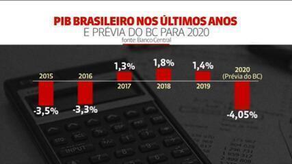 Prévia do PIB indica retração de 4,05% em 2020