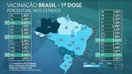 Brasil já aplicou ao menos uma dose de vacina em mais de 5,07 milhões, aponta consórcio