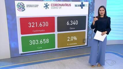 ES chega a 6.340 mortes e 321.630 casos confirmados de Covid-19