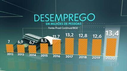 Taxa de desemprego no Brasil bate novo recorde em 2020