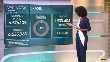 Brasil já aplicou ao menos uma dose de vacina em 6,57 milhões, aponta consórcio de veículos de imprensa