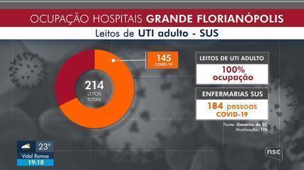 Ocupação de leitos adulto SUS chega a 100% na Grande Florianópolis