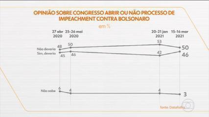 Datafolha pergunta a brasileiros se o Congresso deveria, ou não, abrir processo de impeachment contra Bolsonaro