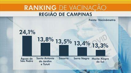 Águas de São Pedro lidera o ranking da vacinação contra a Covid-19 na região