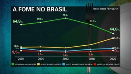 Pesquisa revela que pandemia acelerou a fome no Brasil; 19 milhões não têm comida