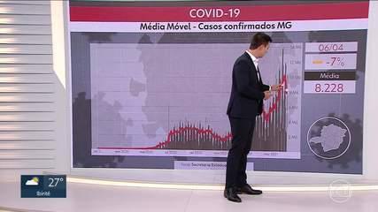 Mais de 10 mil novos casos da Covid-19 são registrados nas últimas 24 horas em MG