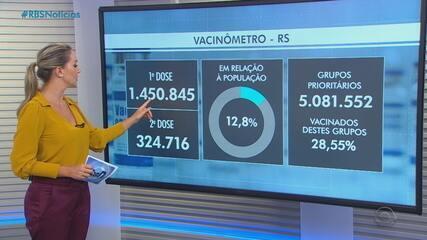 RS deve receber mais 301,5 mil doses de vacinas contra a Covid-19