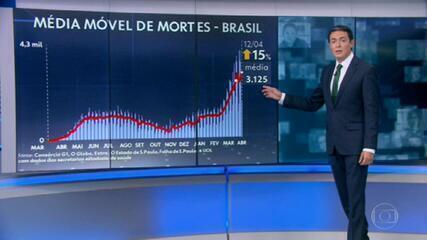 Brasil tem recorde na média móvel de mortes por Covid: 3.125 por dia