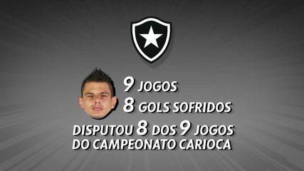Douglas Borges tem mais uma chance de mostrar trabalho no gol do Botafogo