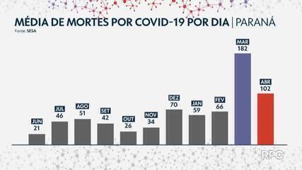 Número de mortes por Covid cai pela metade no Paraná