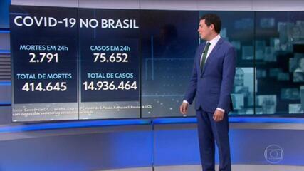 Brasil completa 50 dias com média de mais de 2 mil mortes diárias por Covid