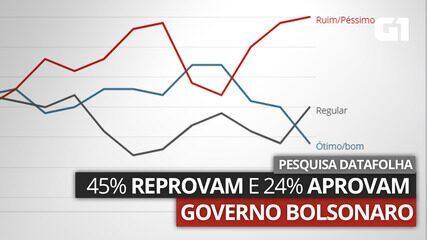 VÍDEO: Pesquisa Datafolha aponta que 45% reprovam governo Bolsonaro e 24% aprovam
