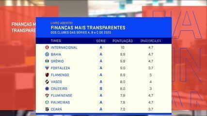 Internacional, Bahia e Grêmio lideram ranking de transparência do futebol brasileiro