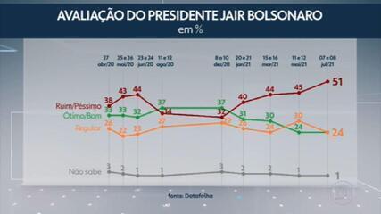 Datafolha: reprovação ao governo Bolsonaro atinge 51%, nível mais alto desde o início do mandato