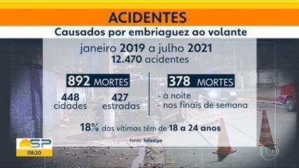 Em SP, jovens são as maiores vítimas de acidentes de trânsito e óbitos em decorrência de embriaguez ao volante