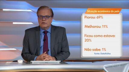 Datafolha: 69% dos brasileiros dizem que economia do país piorou